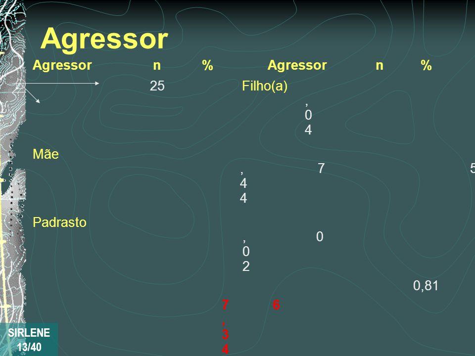Agressor Agressor n % P a i 25 5 , 0 4 Mãe 2 7 5 , 4 4 Padrasto 1 0