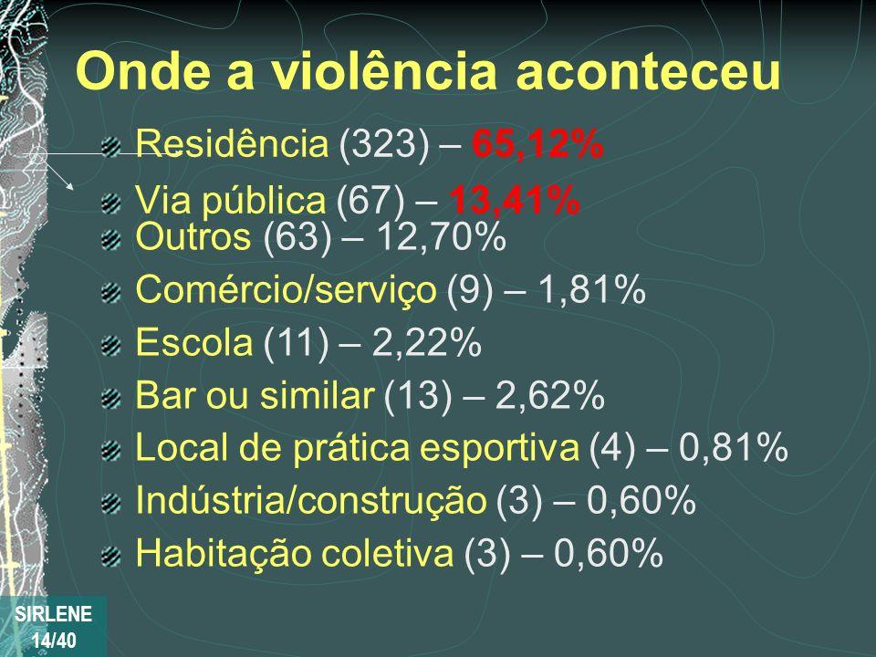 Onde a violência aconteceu