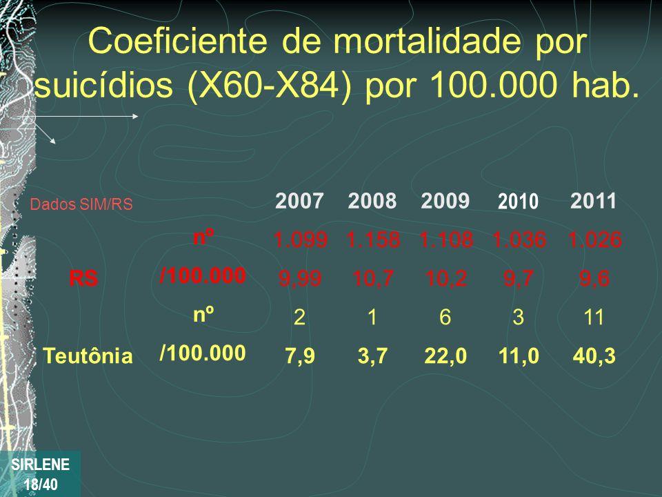 Coeficiente de mortalidade por suicídios (X60-X84) por 100.000 hab.