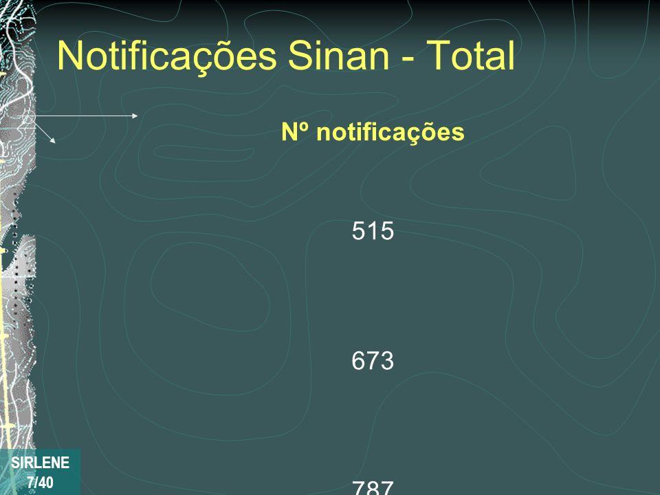 Notificações Sinan - Total