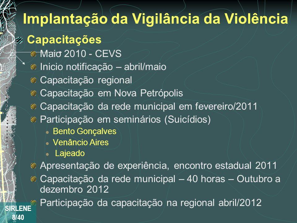 Implantação da Vigilância da Violência