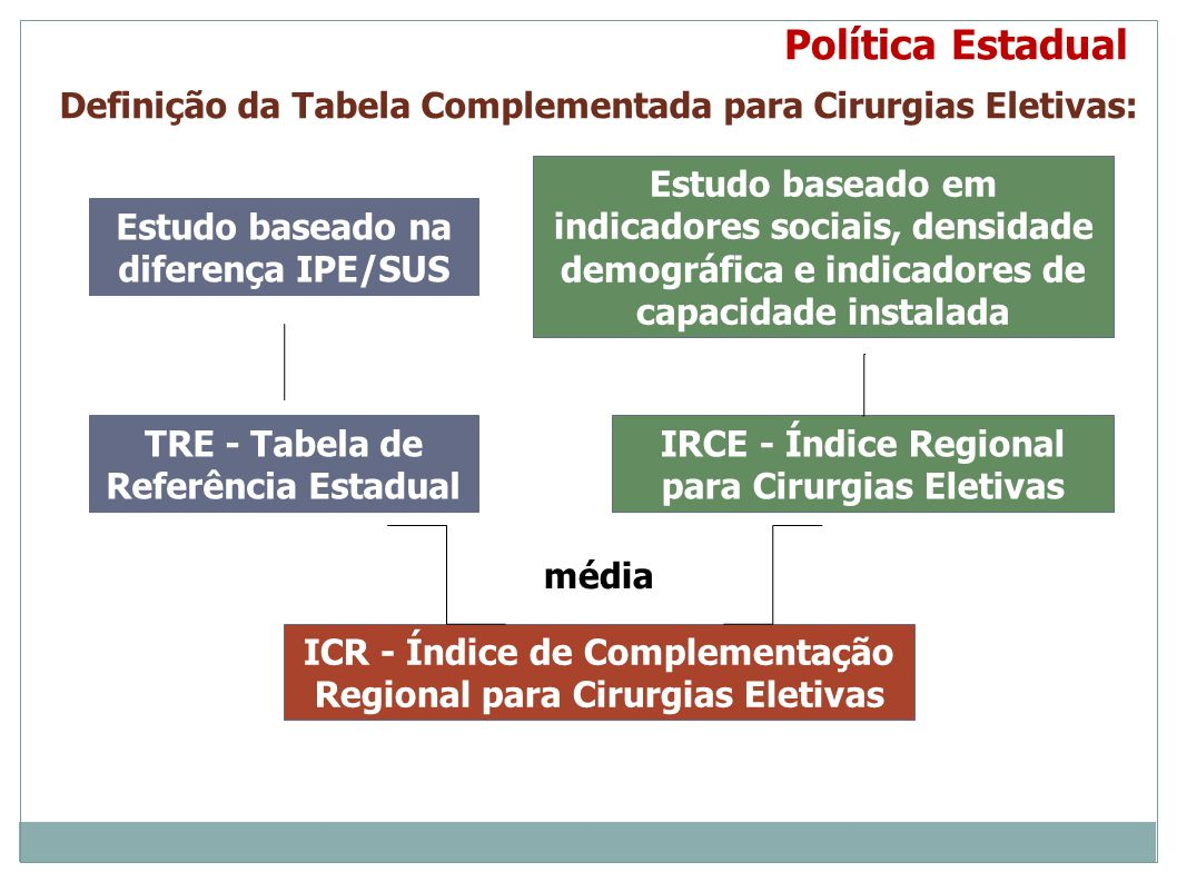 Política Estadual Definição da Tabela Complementada para Cirurgias Eletivas:
