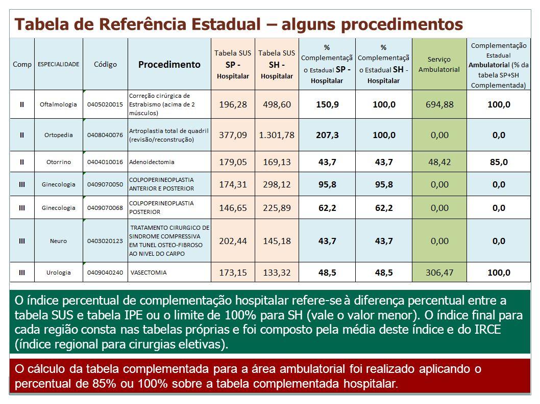 Tabela de Referência Estadual – alguns procedimentos