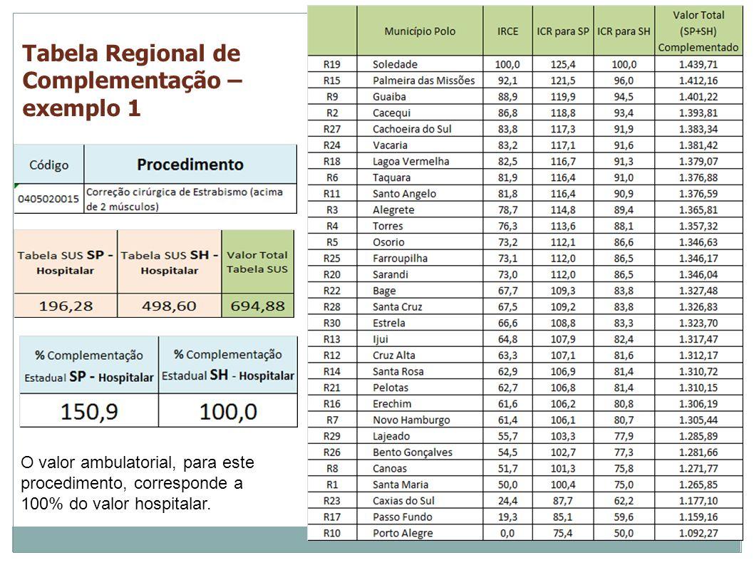 Tabela Regional de Complementação – exemplo 1