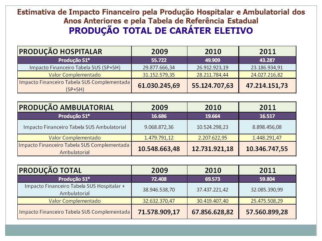 PRODUÇÃO TOTAL DE CARÁTER ELETIVO