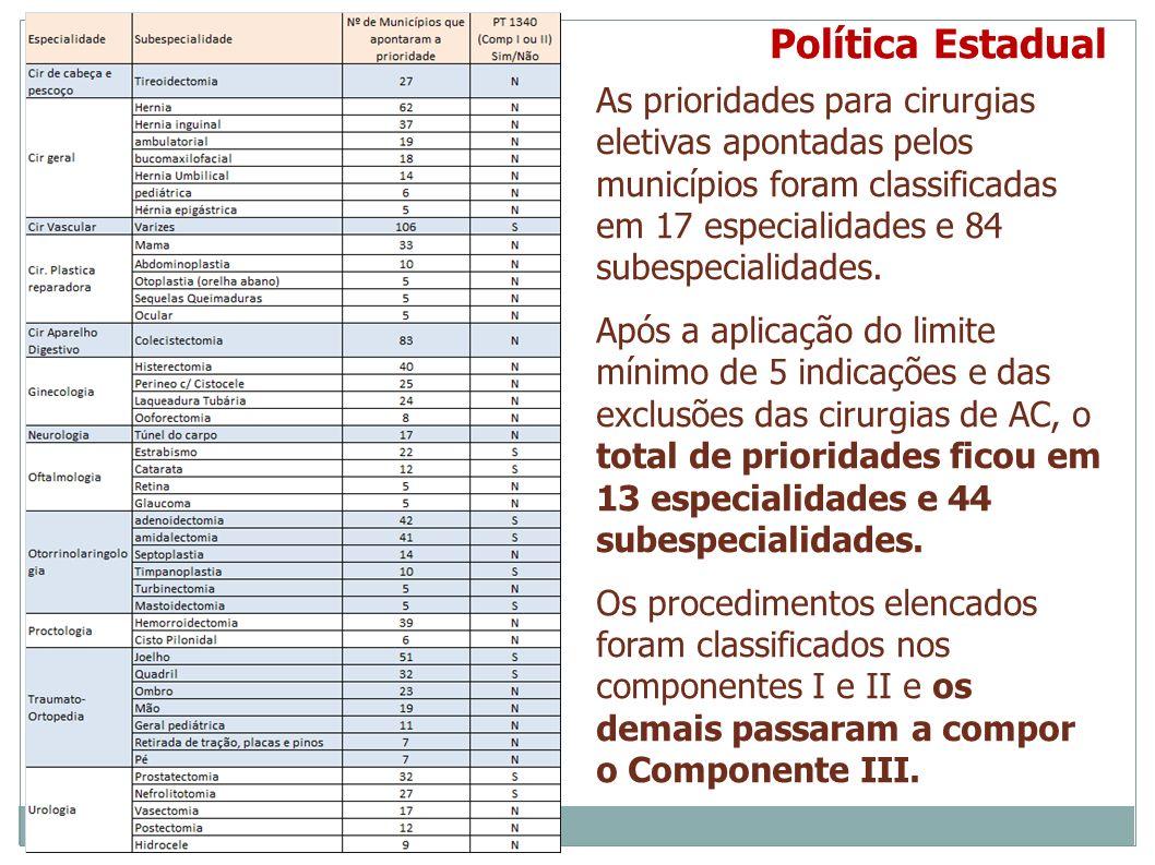 Política Estadual As prioridades para cirurgias eletivas apontadas pelos municípios foram classificadas.
