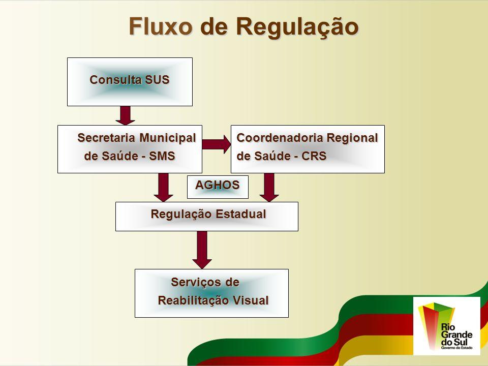 Fluxo de Regulação Consulta SUS Secretaria Municipal de Saúde - SMS