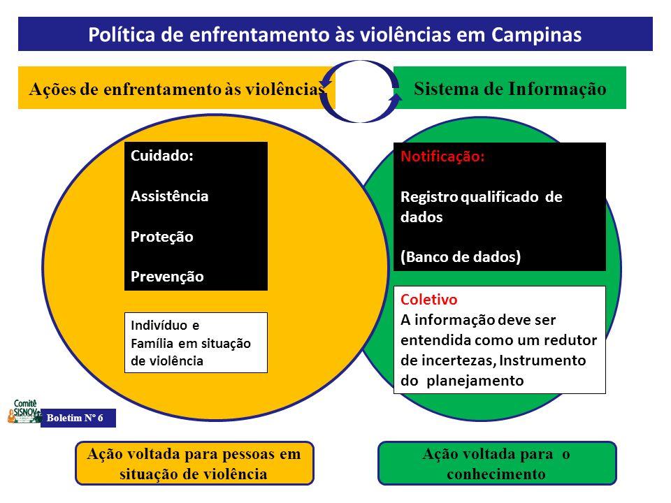 Política de enfrentamento às violências em Campinas