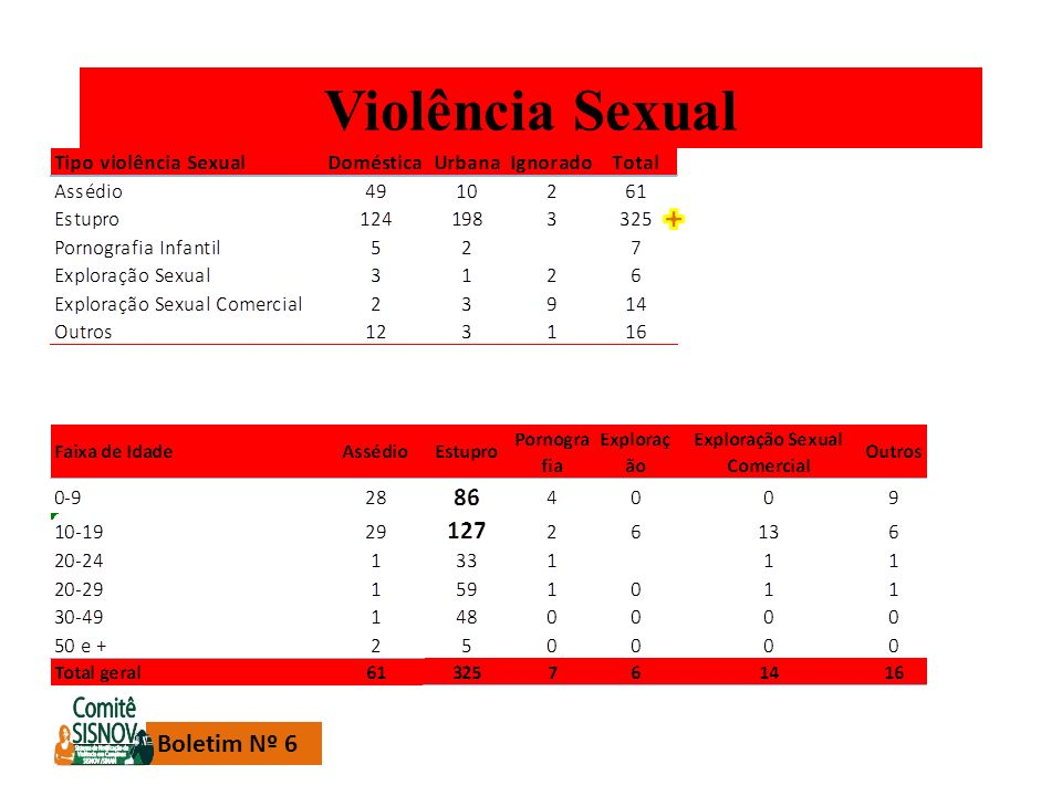 Violência Sexual Boletim Nº 6