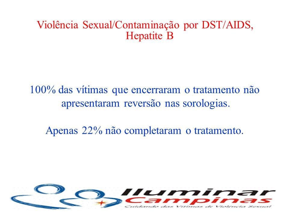 100% das vítimas que encerraram o tratamento não