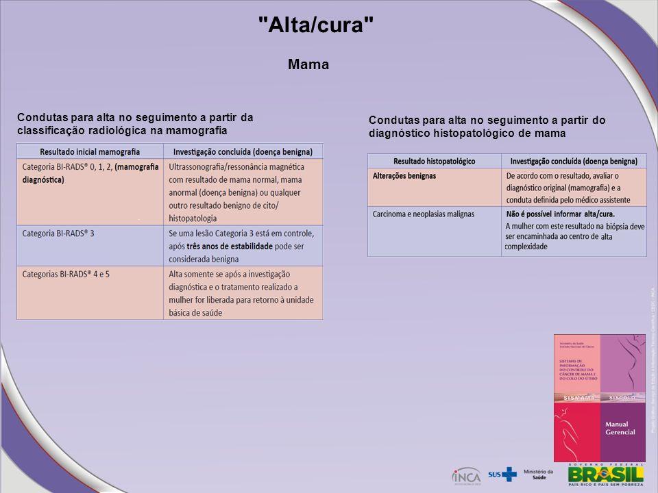 Alta/cura Mama. Condutas para alta no seguimento a partir da classificação radiológica na mamografia.