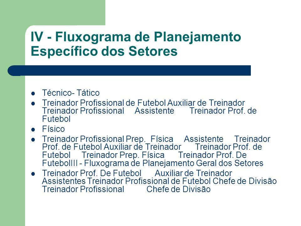 IV - Fluxograma de Planejamento Específico dos Setores