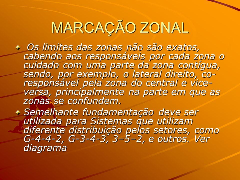 MARCAÇÃO ZONAL