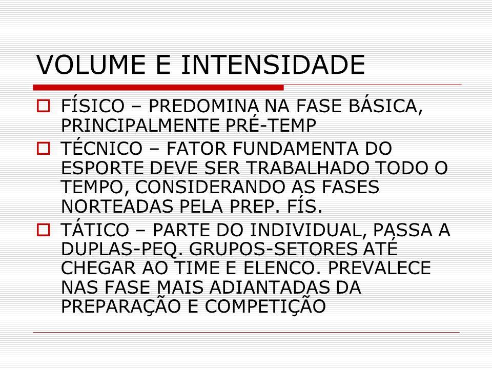 VOLUME E INTENSIDADE FÍSICO – PREDOMINA NA FASE BÁSICA, PRINCIPALMENTE PRÉ-TEMP.