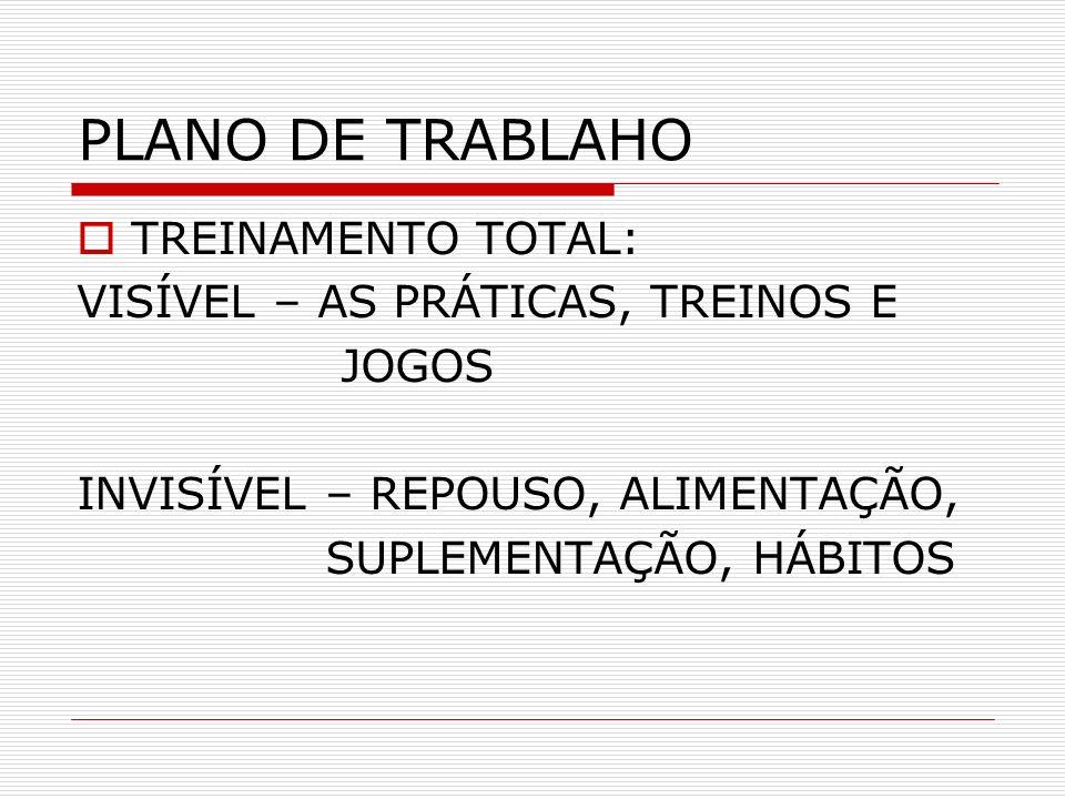PLANO DE TRABLAHO TREINAMENTO TOTAL: VISÍVEL – AS PRÁTICAS, TREINOS E