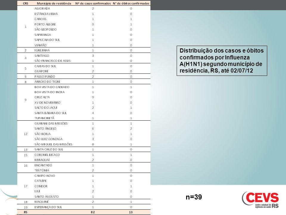Distribuição dos casos e óbitos confirmados por Influenza A(H1N1) segundo município de residência, RS, até 02/07/12