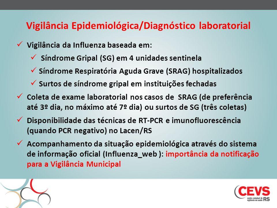 Vigilância Epidemiológica/Diagnóstico laboratorial
