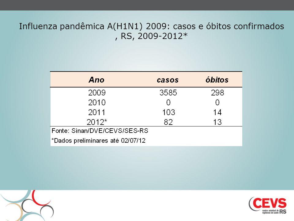Influenza pandêmica A(H1N1) 2009: casos e óbitos confirmados , RS, 2009-2012*