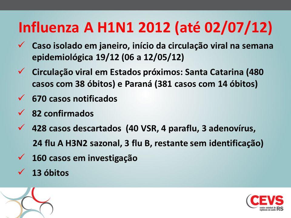 Influenza A H1N1 2012 (até 02/07/12) Caso isolado em janeiro, início da circulação viral na semana epidemiológica 19/12 (06 a 12/05/12)