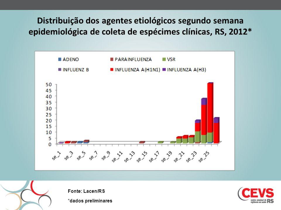 Distribuição dos agentes etiológicos segundo semana epidemiológica de coleta de espécimes clínicas, RS, 2012*
