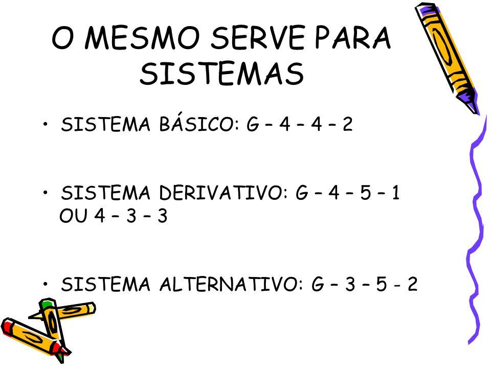 O MESMO SERVE PARA SISTEMAS