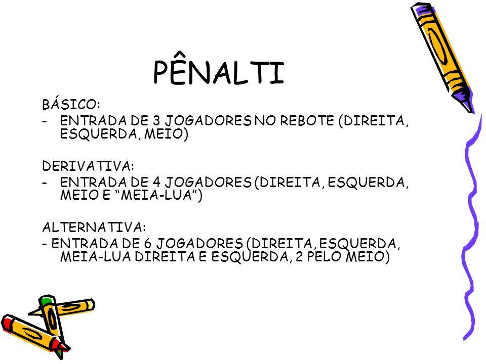 PÊNALTI BÁSICO: ENTRADA DE 3 JOGADORES NO REBOTE (DIREITA, ESQUERDA, MEIO) DERIVATIVA: