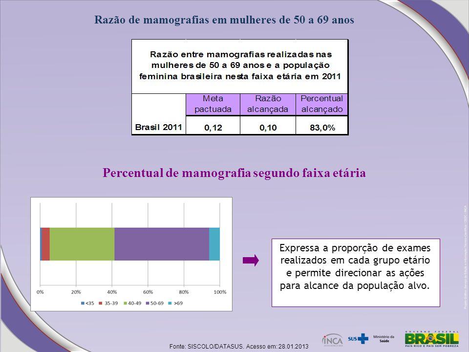 Percentual de mamografia segundo faixa etária