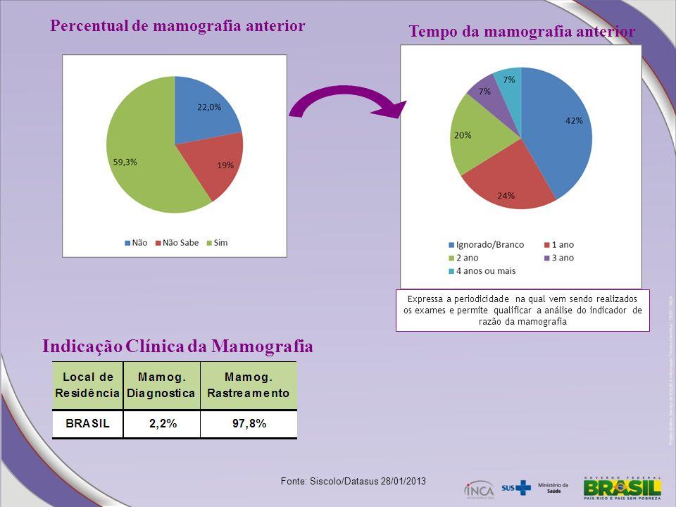Indicação Clínica da Mamografia