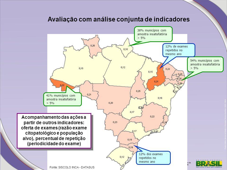 Avaliação com análise conjunta de indicadores