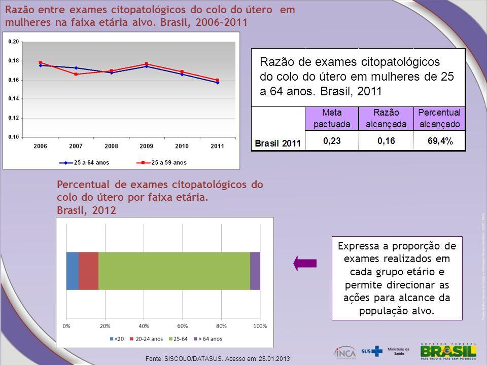 Razão entre exames citopatológicos do colo do útero em mulheres na faixa etária alvo. Brasil, 2006-2011