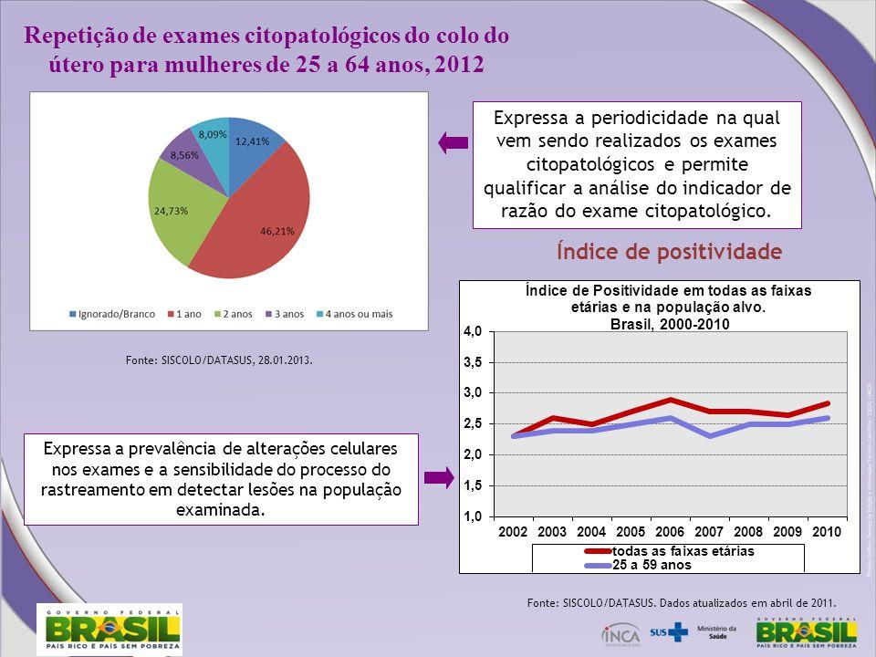 Repetição de exames citopatológicos do colo do útero para mulheres de 25 a 64 anos, 2012