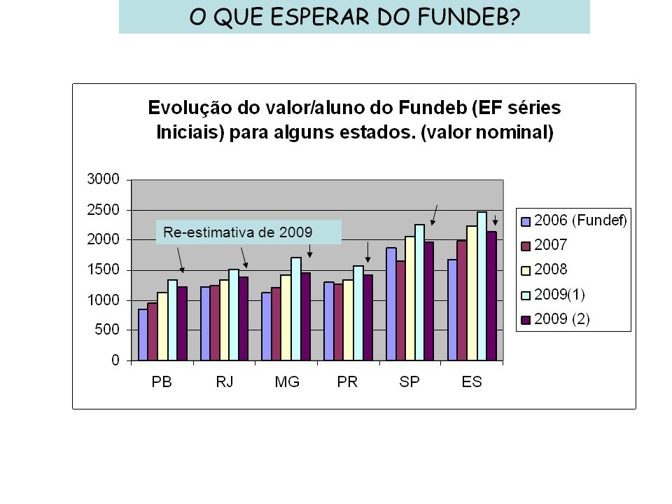 O QUE ESPERAR DO FUNDEB Re-estimativa de 2009