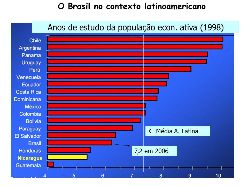 O Brasil no contexto latinoamericano