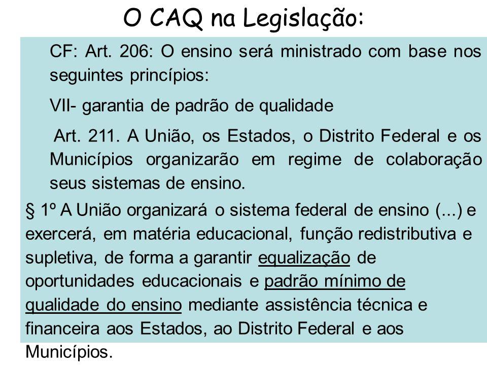 O CAQ na Legislação: CF: Art. 206: O ensino será ministrado com base nos seguintes princípios: VII- garantia de padrão de qualidade.