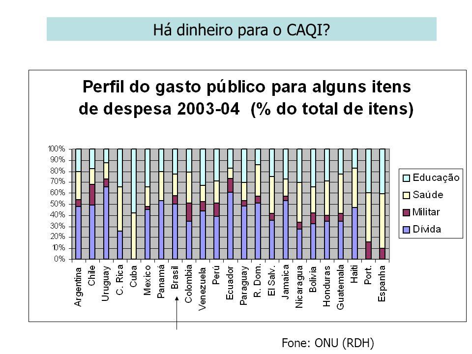 Há dinheiro para o CAQI Fone: ONU (RDH)