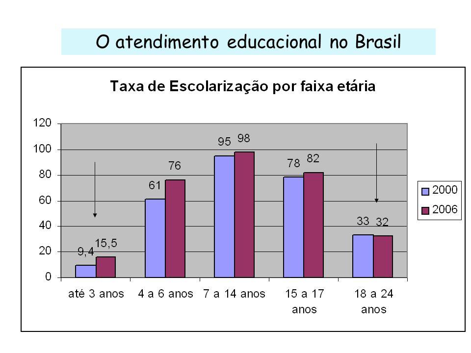 O atendimento educacional no Brasil