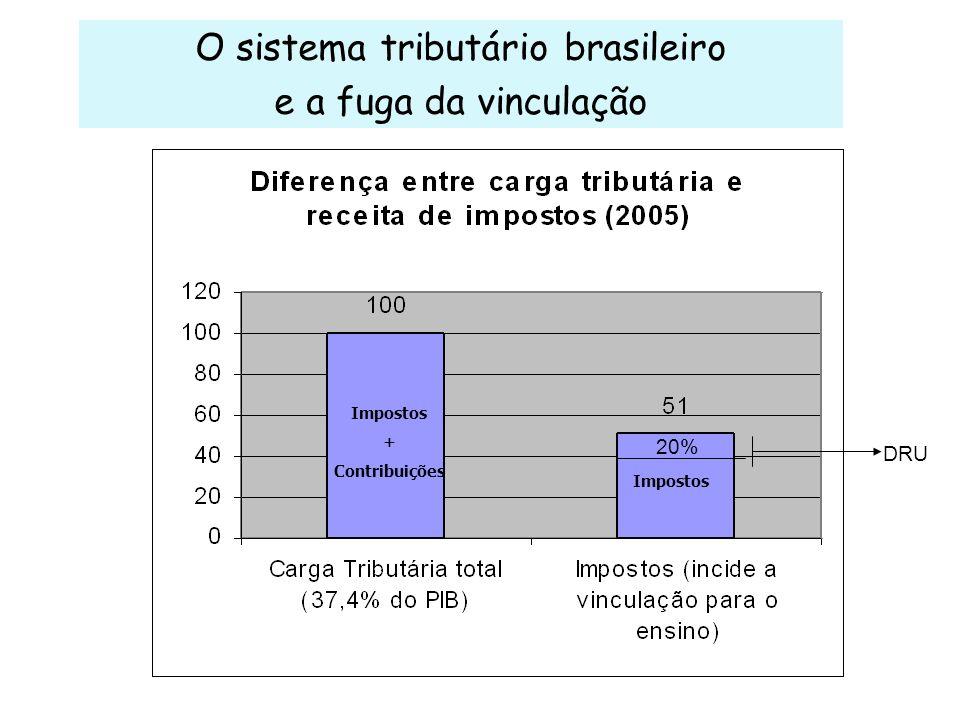 O sistema tributário brasileiro
