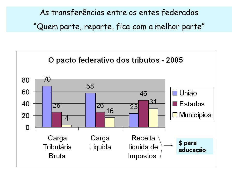 As transferências entre os entes federados