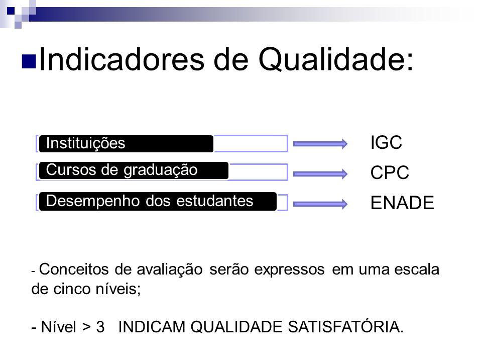 Indicadores de Qualidade: