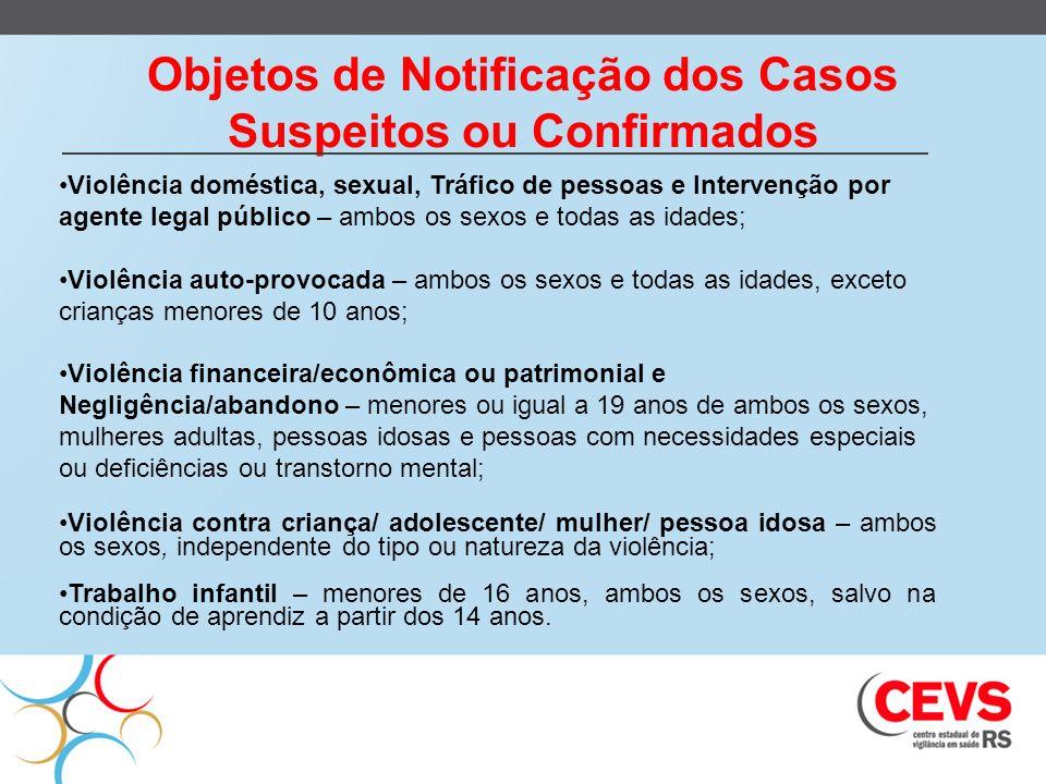 Objetos de Notificação dos Casos Suspeitos ou Confirmados