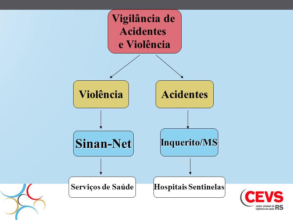 Sinan-Net Vigilância de Acidentes e Violência Violência Acidentes
