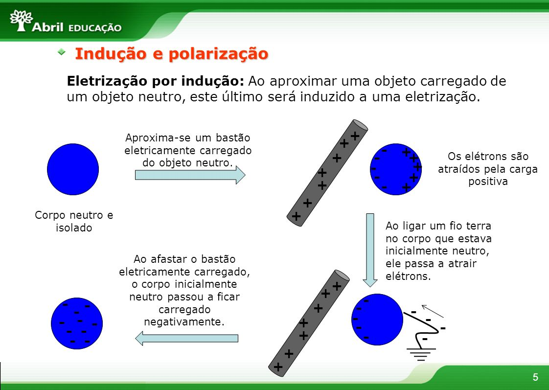Indução e polarização Eletrização por indução: Ao aproximar uma objeto carregado de um objeto neutro, este último será induzido a uma eletrização.