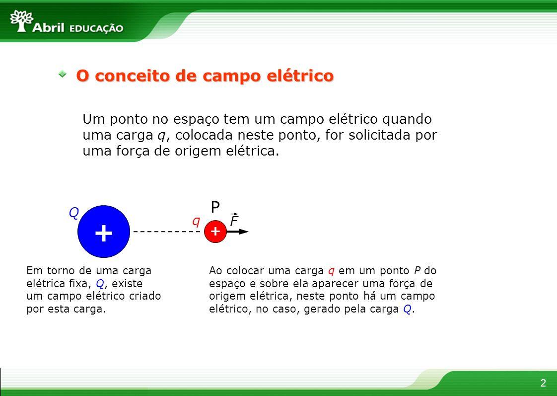 + O conceito de campo elétrico P