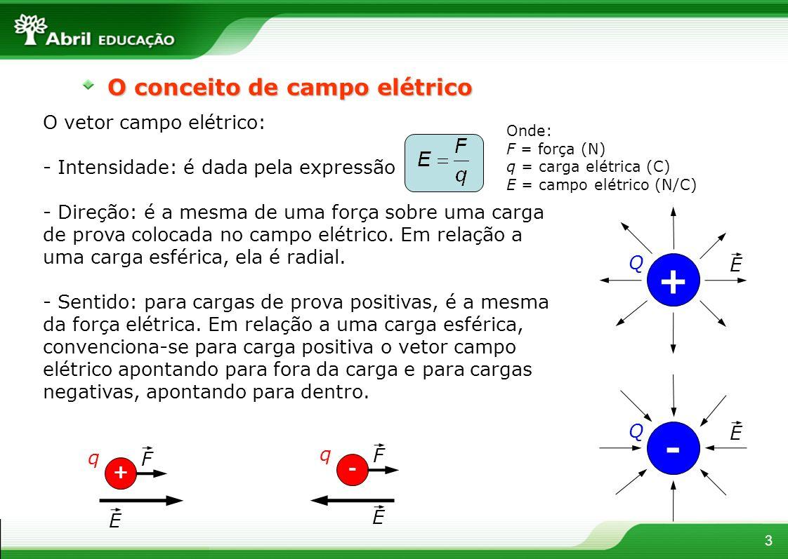 + - O conceito de campo elétrico O vetor campo elétrico: