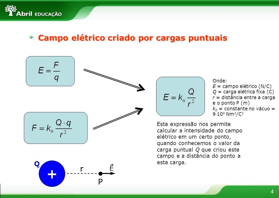 + Campo elétrico criado por cargas puntuais r P Q E