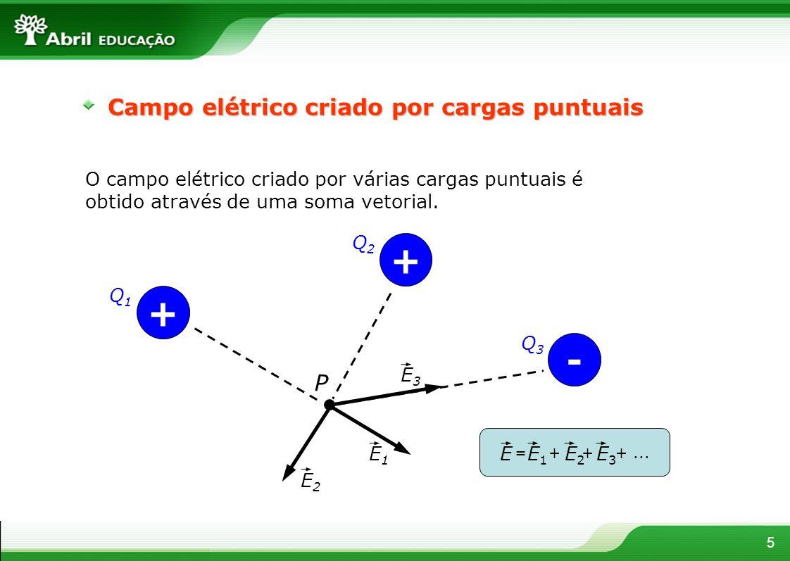 + + - Campo elétrico criado por cargas puntuais P
