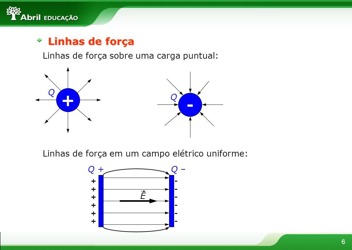 + - Linhas de força Linhas de força sobre uma carga puntual: Q Q