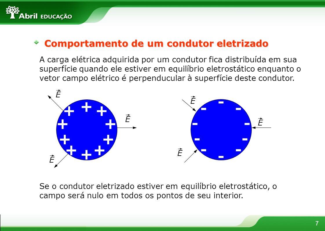 - + Comportamento de um condutor eletrizado