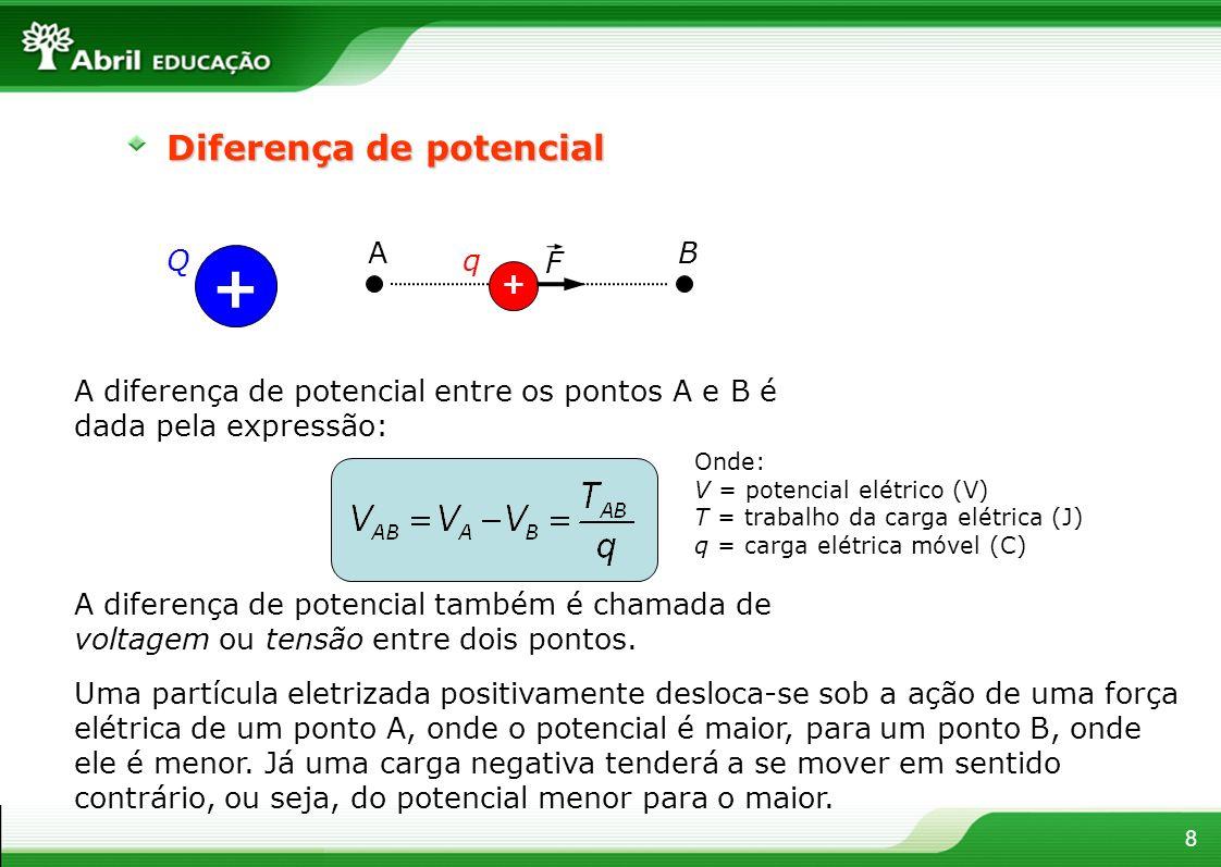 + Diferença de potencial Q F q A B
