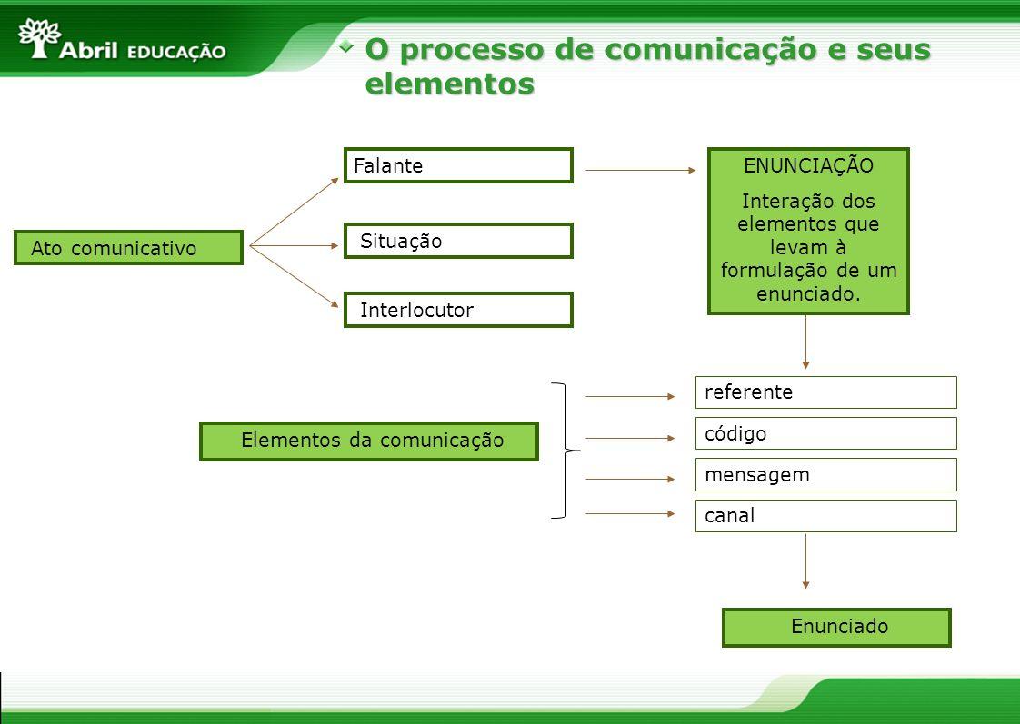O processo de comunicação e seus elementos